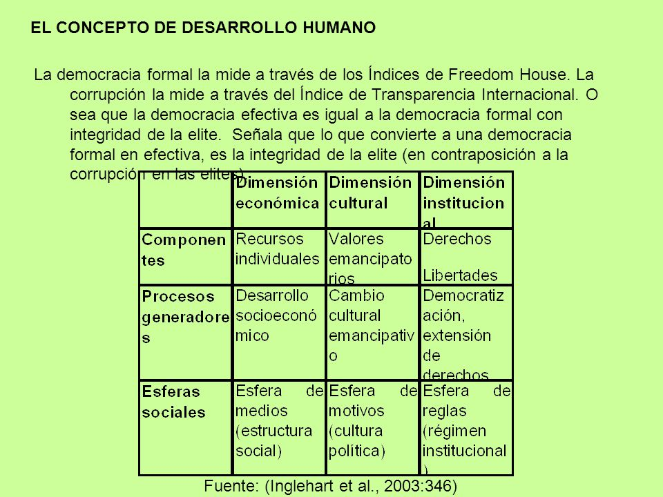 EL CONCEPTO DE DESARROLLO HUMANO