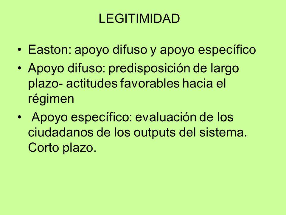 LEGITIMIDAD Easton: apoyo difuso y apoyo específico. Apoyo difuso: predisposición de largo plazo- actitudes favorables hacia el régimen.