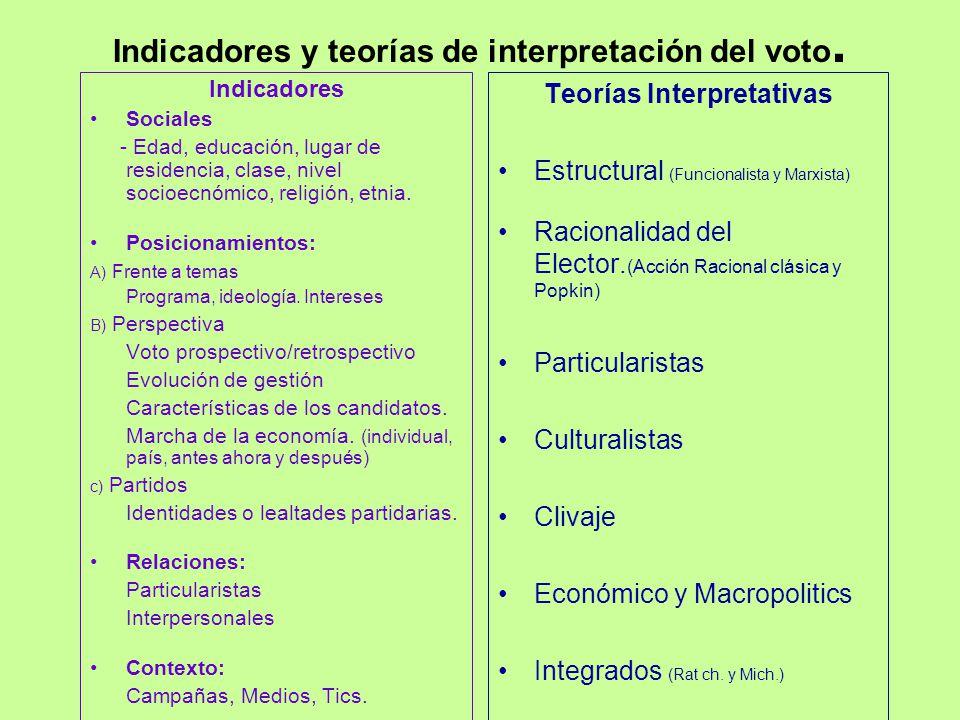 Indicadores y teorías de interpretación del voto.
