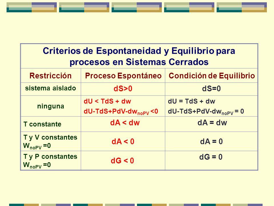 Criterios de Espontaneidad y Equilibrio para procesos en Sistemas Cerrados