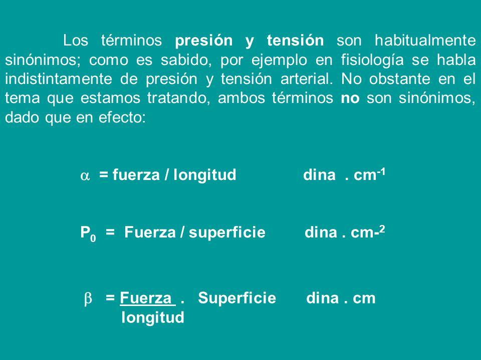 = fuerza / longitud dina . cm-1