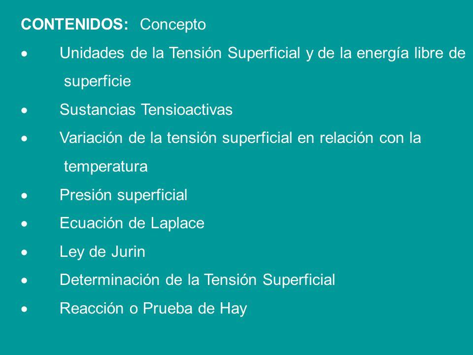 CONTENIDOS: Concepto · Unidades de la Tensión Superficial y de la energía libre de. superficie.