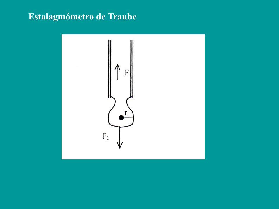 Estalagmómetro de Traube