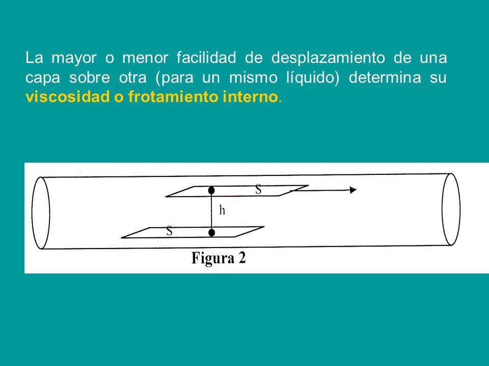 La mayor o menor facilidad de desplazamiento de una capa sobre otra (para un mismo líquido) determina su viscosidad o frotamiento interno.
