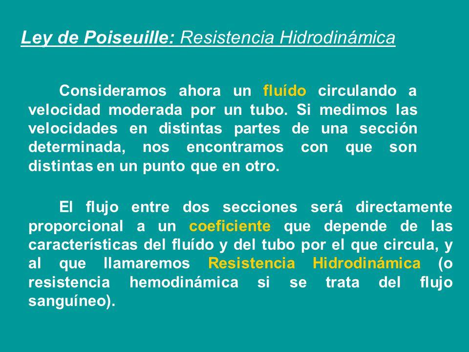 Ley de Poiseuille: Resistencia Hidrodinámica