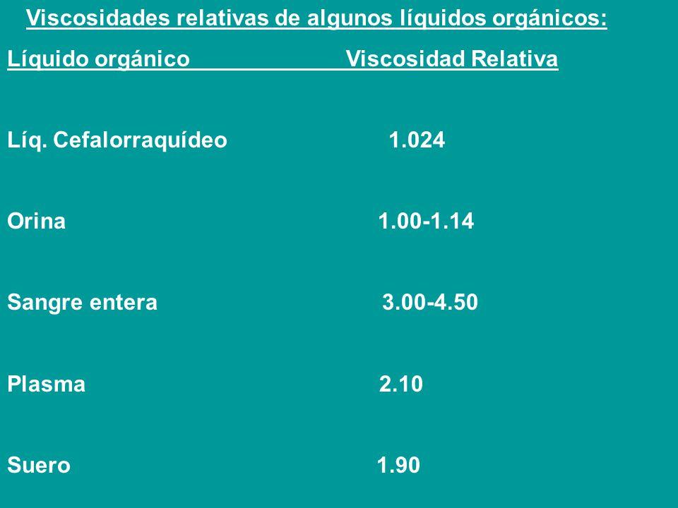 Viscosidades relativas de algunos líquidos orgánicos: