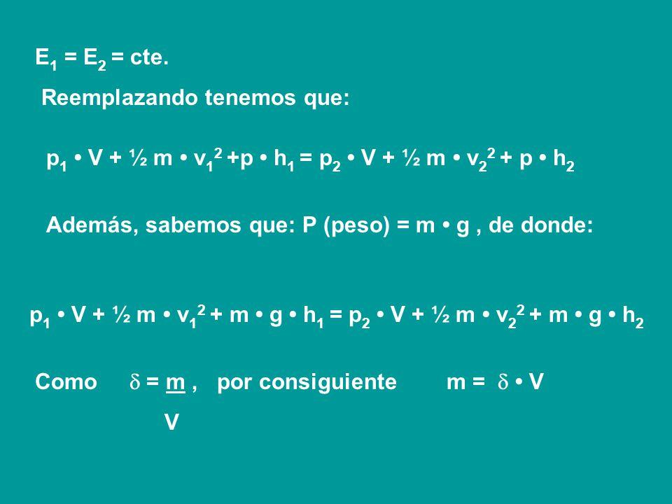 E1 = E2 = cte. Reemplazando tenemos que: p1 • V + ½ m • v12 +p • h1 = p2 • V + ½ m • v22 + p • h2.