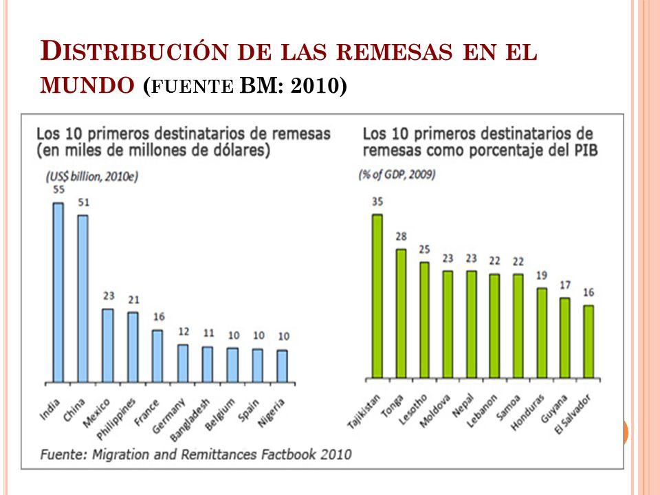 Distribución de las remesas en el mundo (fuente BM: 2010)