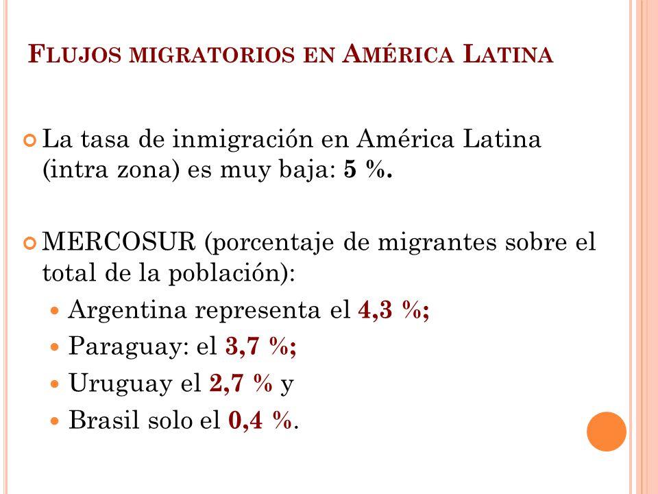 Flujos migratorios en América Latina