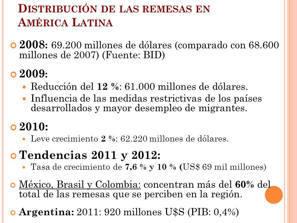 Distribución de las remesas en América Latina