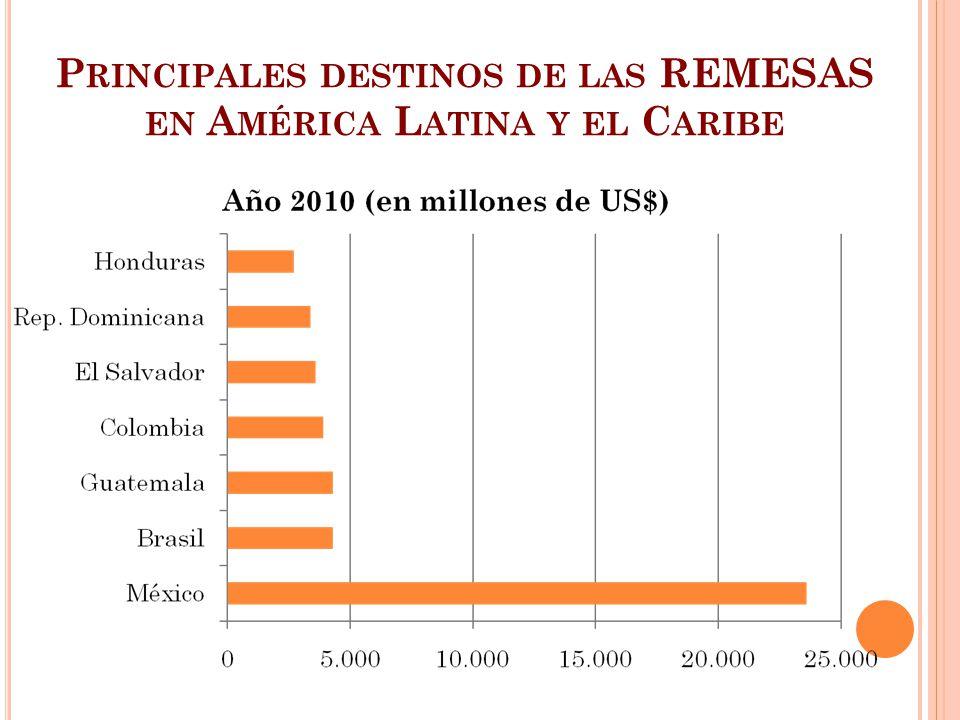 Principales destinos de las REMESAS en América Latina y el Caribe