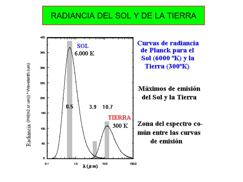 RADIANCIA DEL SOL Y DE LA TIERRA
