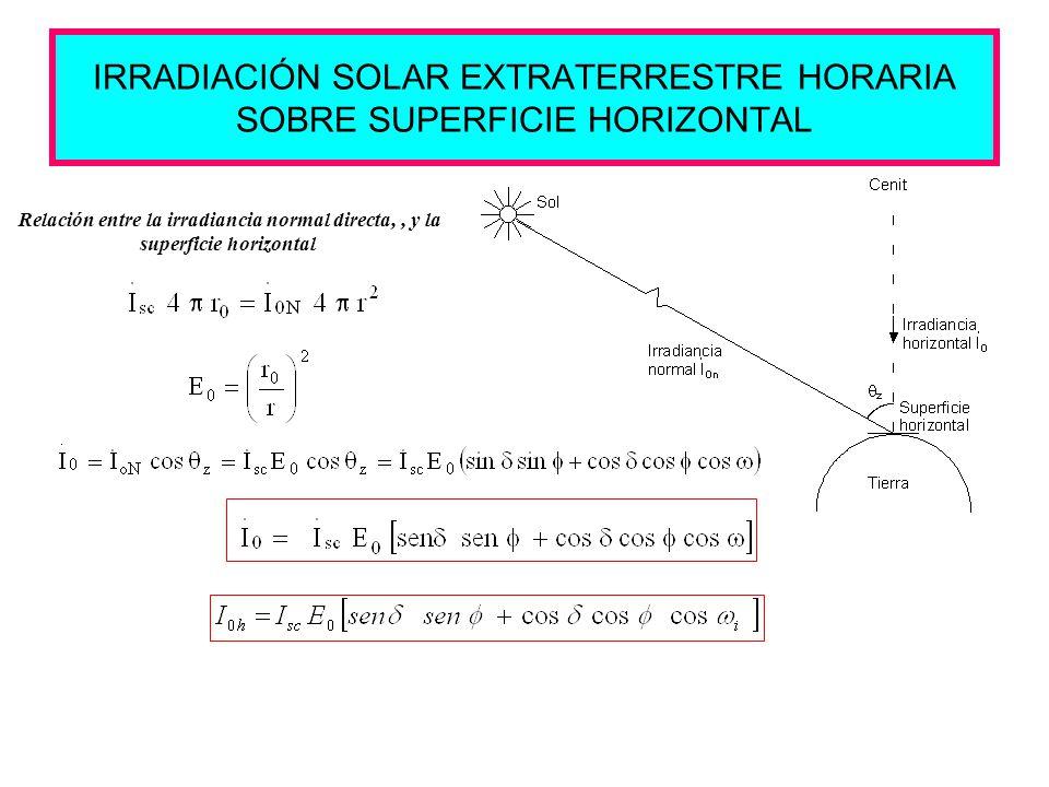 IRRADIACIÓN SOLAR EXTRATERRESTRE HORARIA SOBRE SUPERFICIE HORIZONTAL