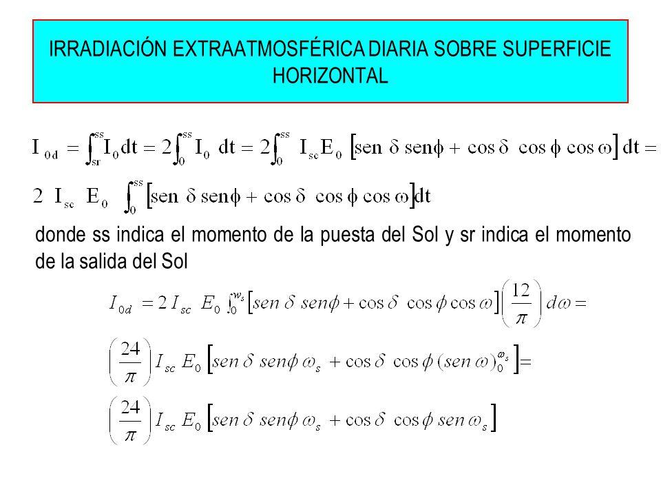 IRRADIACIÓN EXTRAATMOSFÉRICA DIARIA SOBRE SUPERFICIE HORIZONTAL