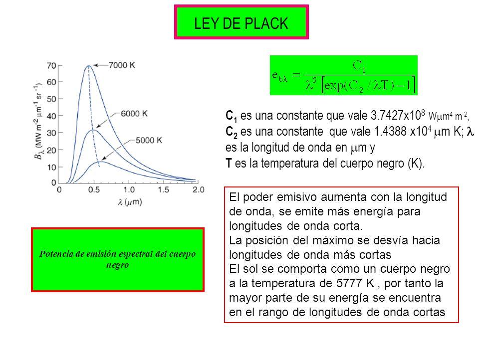 Potencia de emisión espectral del cuerpo negro