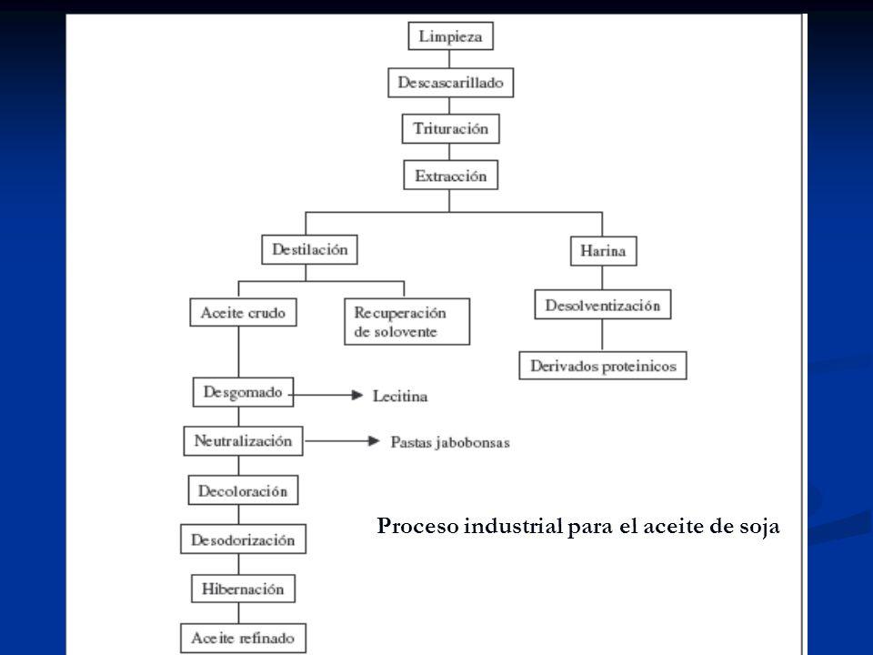 Proceso industrial para el aceite de soja