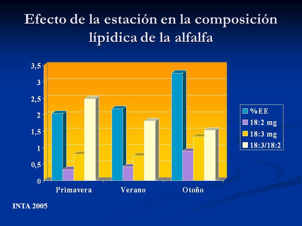 Efecto de la estación en la composición lípidica de la alfalfa