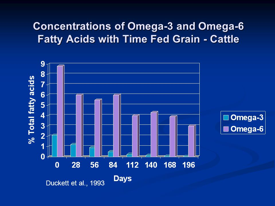 Concentrations of Omega-3 and Omega-6 Fatty Acids with Time Fed Grain - Cattle