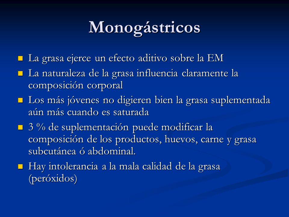 Monogástricos La grasa ejerce un efecto aditivo sobre la EM