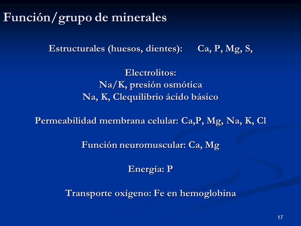 Función/grupo de minerales