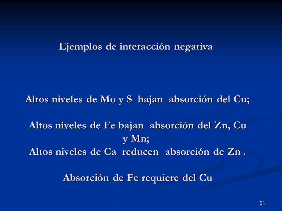 Ejemplos de interacción negativa Altos niveles de Mo y S bajan absorción del Cu; Altos niveles de Fe bajan absorción del Zn, Cu y Mn; Altos niveles de Ca reducen absorción de Zn .