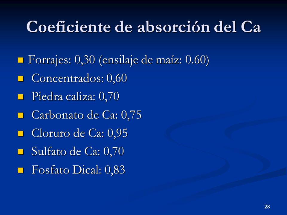 Coeficiente de absorción del Ca