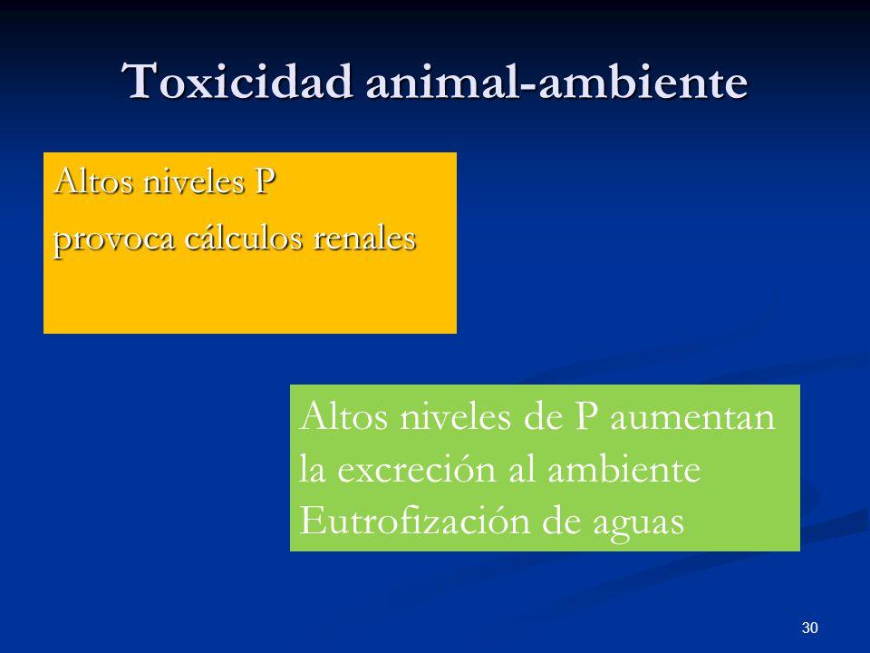 Toxicidad animal-ambiente
