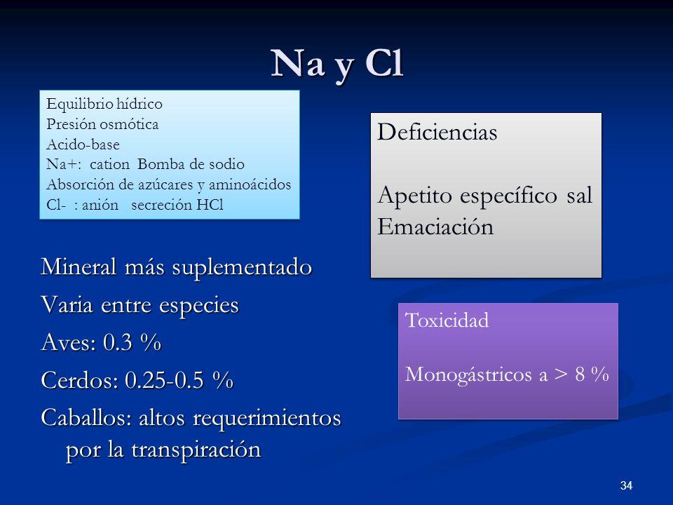 Na y Cl Deficiencias Apetito específico sal Emaciación