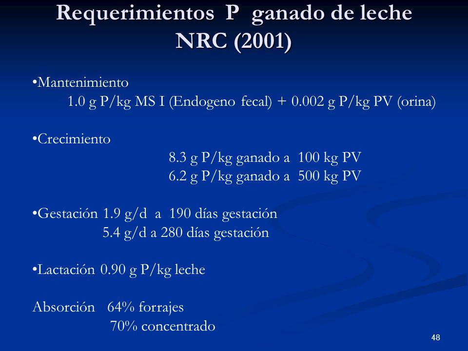 Requerimientos P ganado de leche NRC (2001)