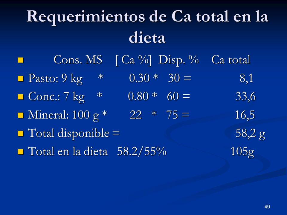 Requerimientos de Ca total en la dieta