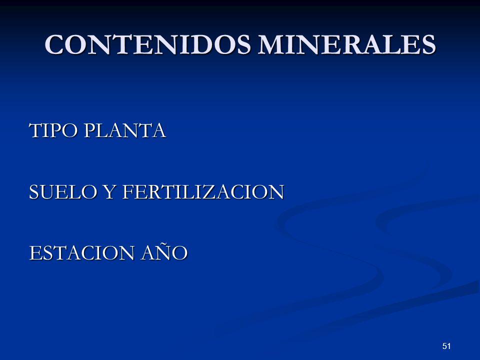 CONTENIDOS MINERALES TIPO PLANTA SUELO Y FERTILIZACION ESTACION AÑO