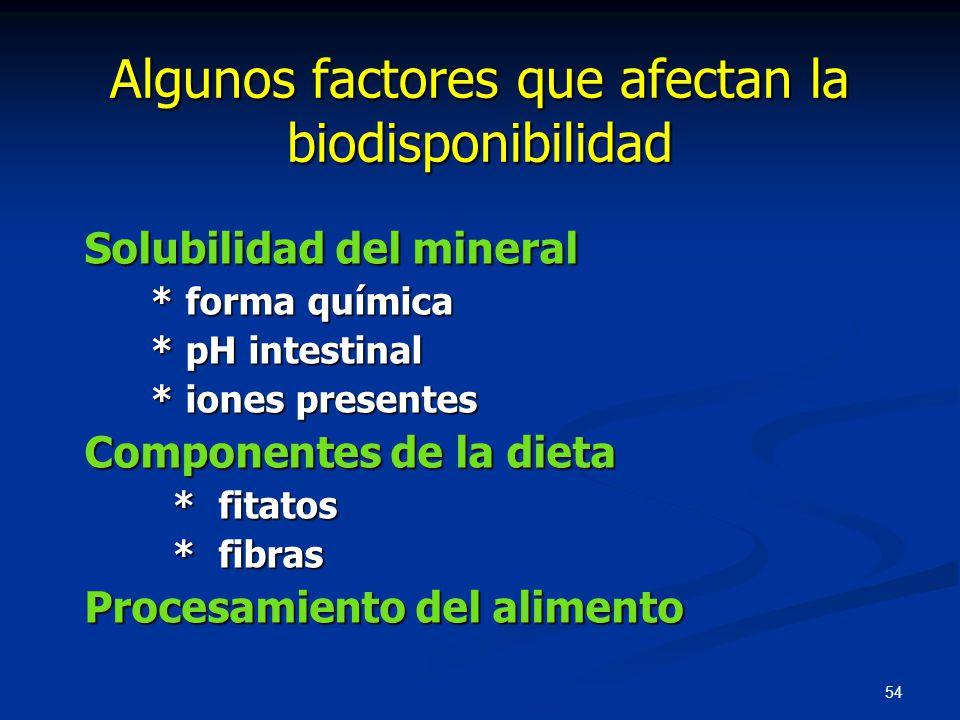Algunos factores que afectan la biodisponibilidad