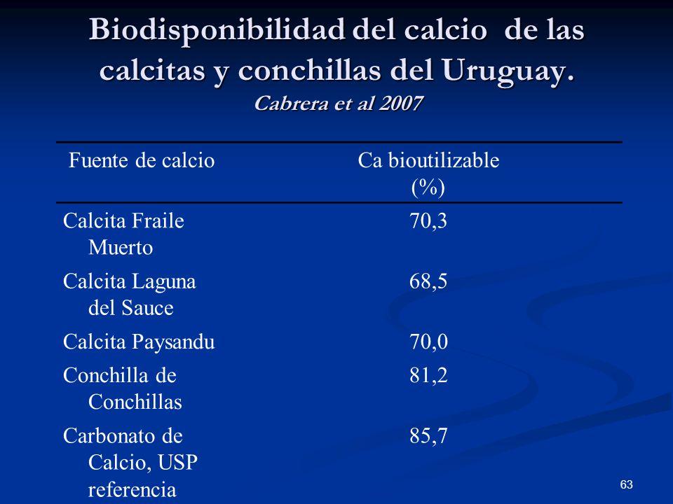 Biodisponibilidad del calcio de las calcitas y conchillas del Uruguay