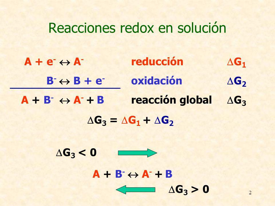 Reacciones redox en solución