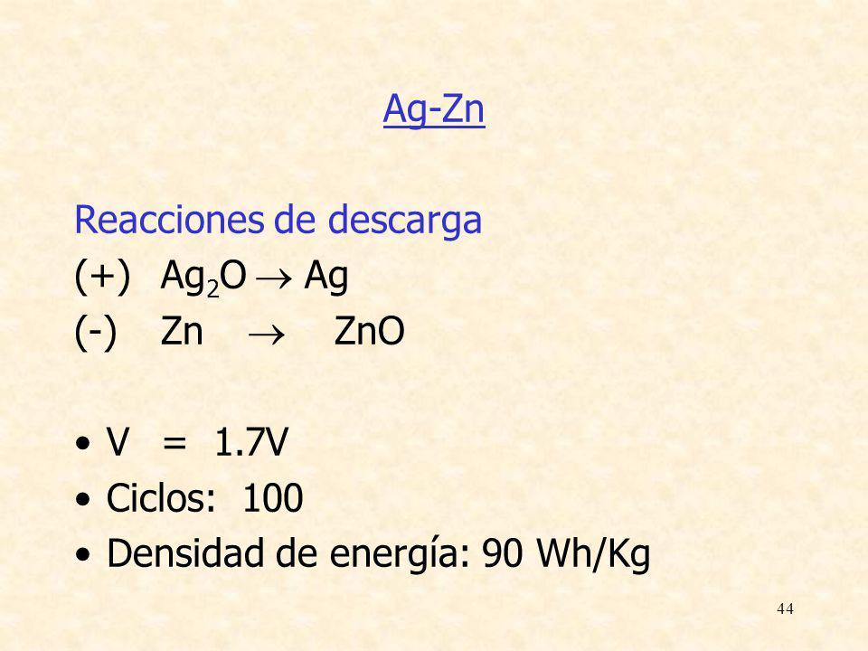 Teórico nº 18 - Curso de Electroquímica 2003