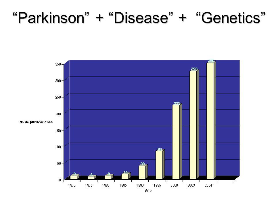 Parkinson + Disease + Genetics