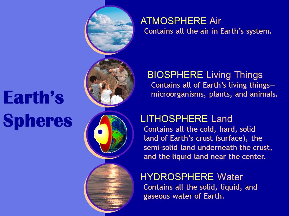 Earth's Spheres ATMOSPHERE Air BIOSPHERE Living Things