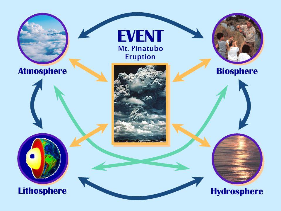 EVENT Atmosphere Biosphere Lithosphere Hydrosphere Mt. Pinatubo