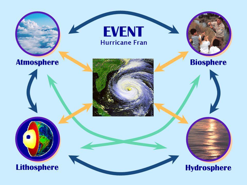 EVENT Hurricane Fran Atmosphere Biosphere Lithosphere Hydrosphere