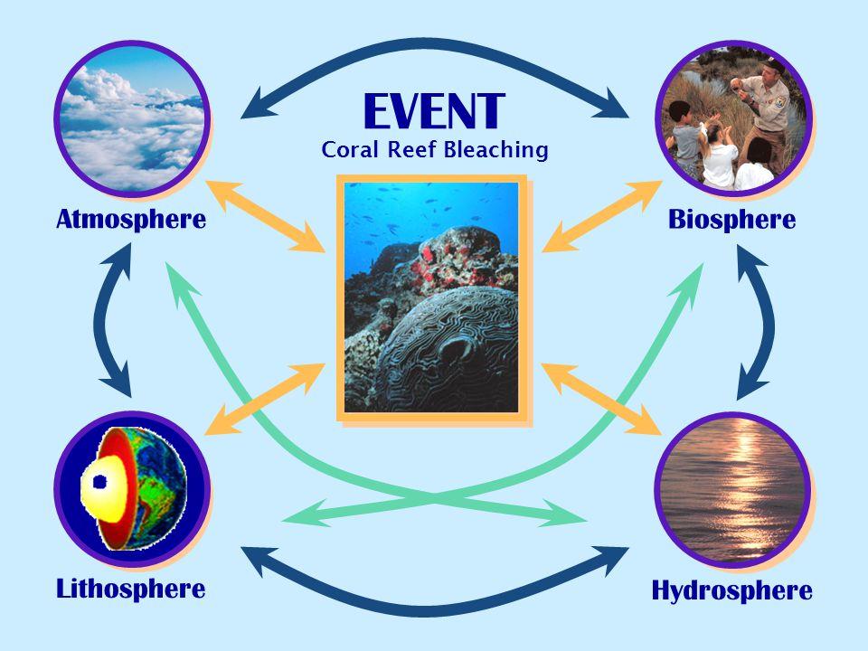 EVENT Atmosphere Biosphere Lithosphere Hydrosphere