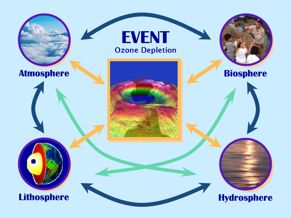 EVENT Ozone Depletion Atmosphere Biosphere Lithosphere Hydrosphere