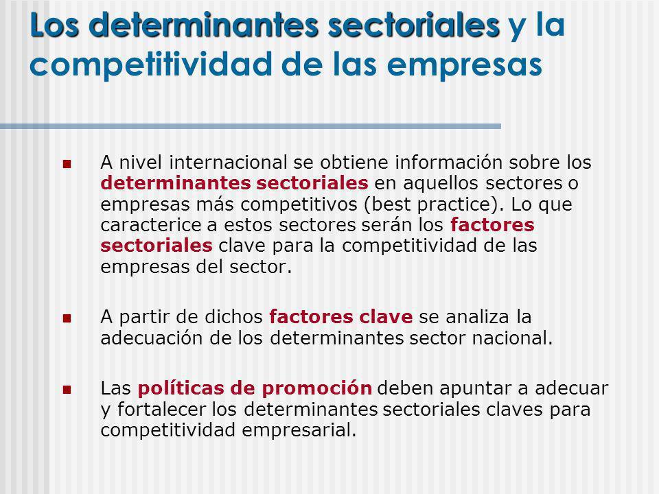 Los determinantes sectoriales y la competitividad de las empresas