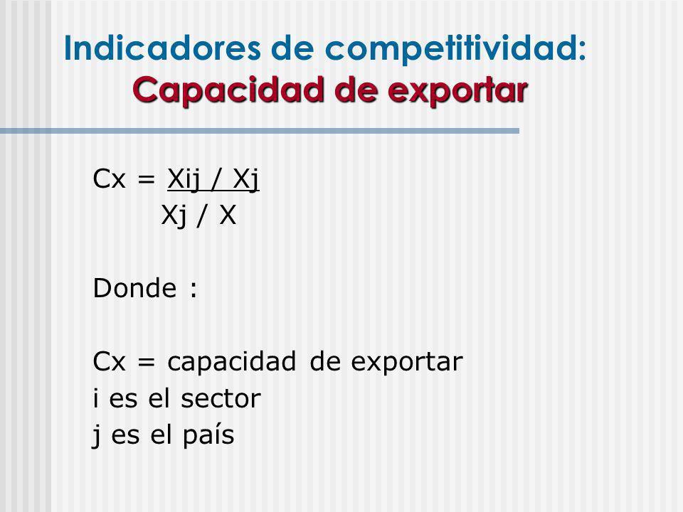 Indicadores de competitividad: Capacidad de exportar