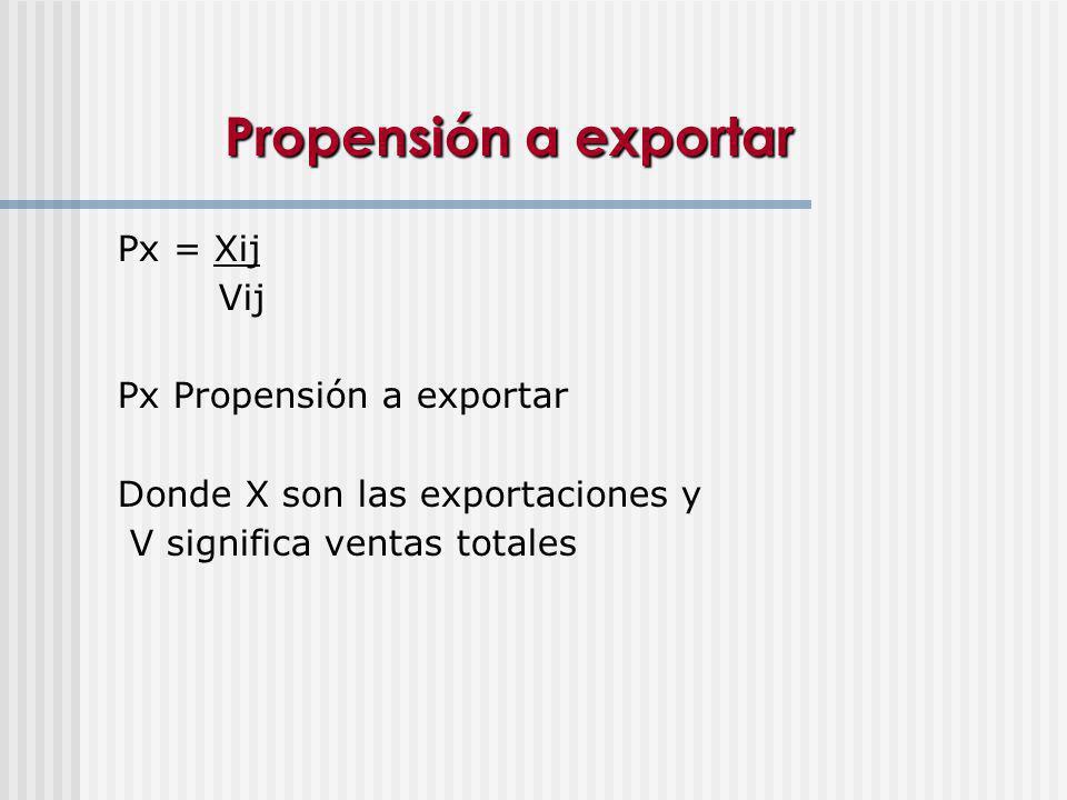 Propensión a exportar Px = Xij Vij Px Propensión a exportar