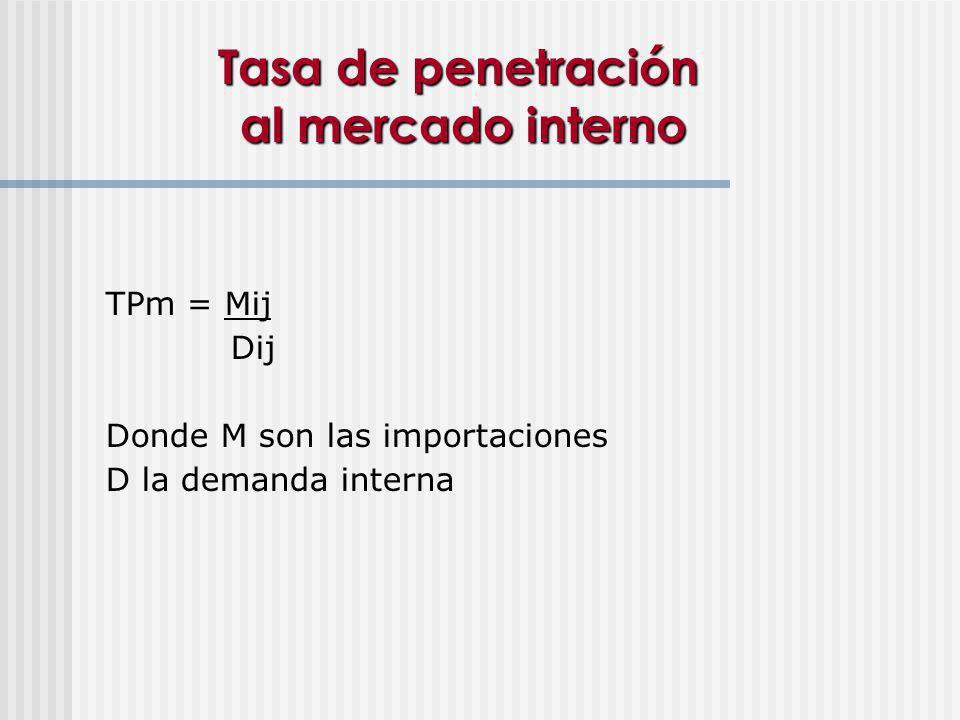 Tasa de penetración al mercado interno