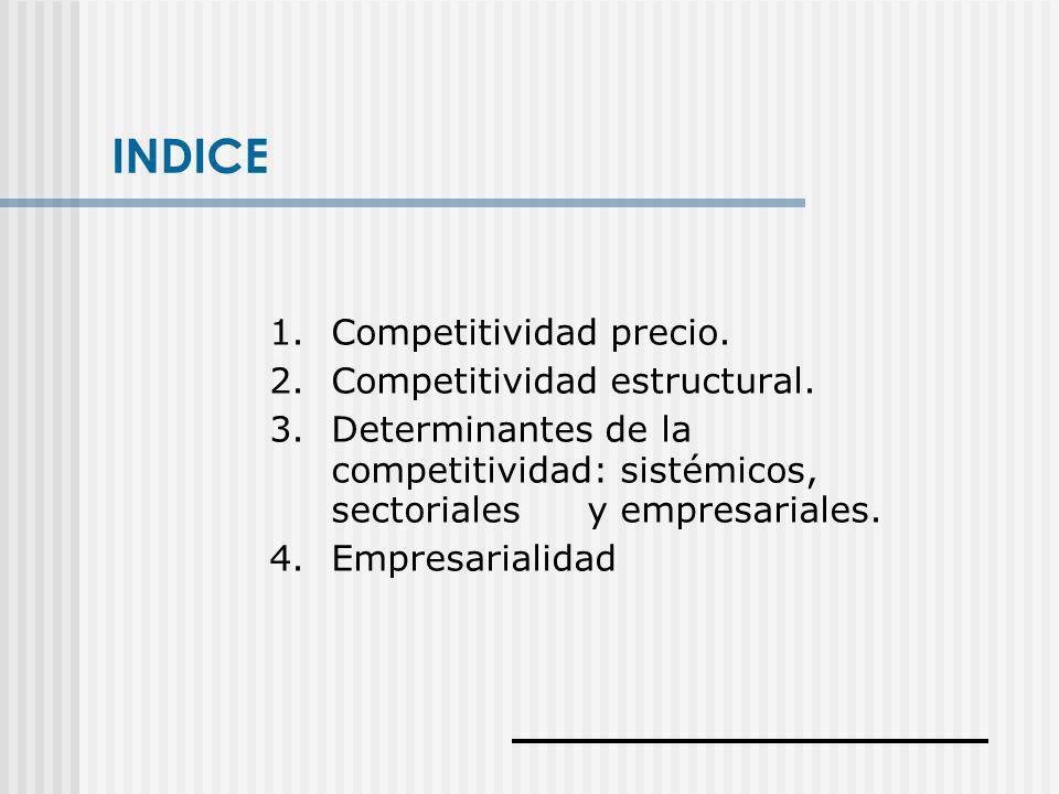 INDICE 1. Competitividad precio. 2. Competitividad estructural.