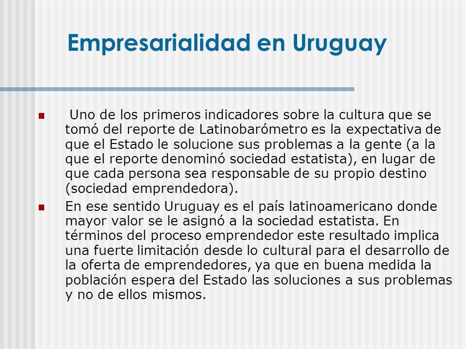 Empresarialidad en Uruguay
