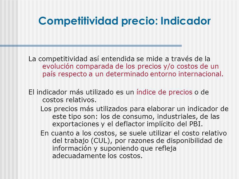 Competitividad precio: Indicador