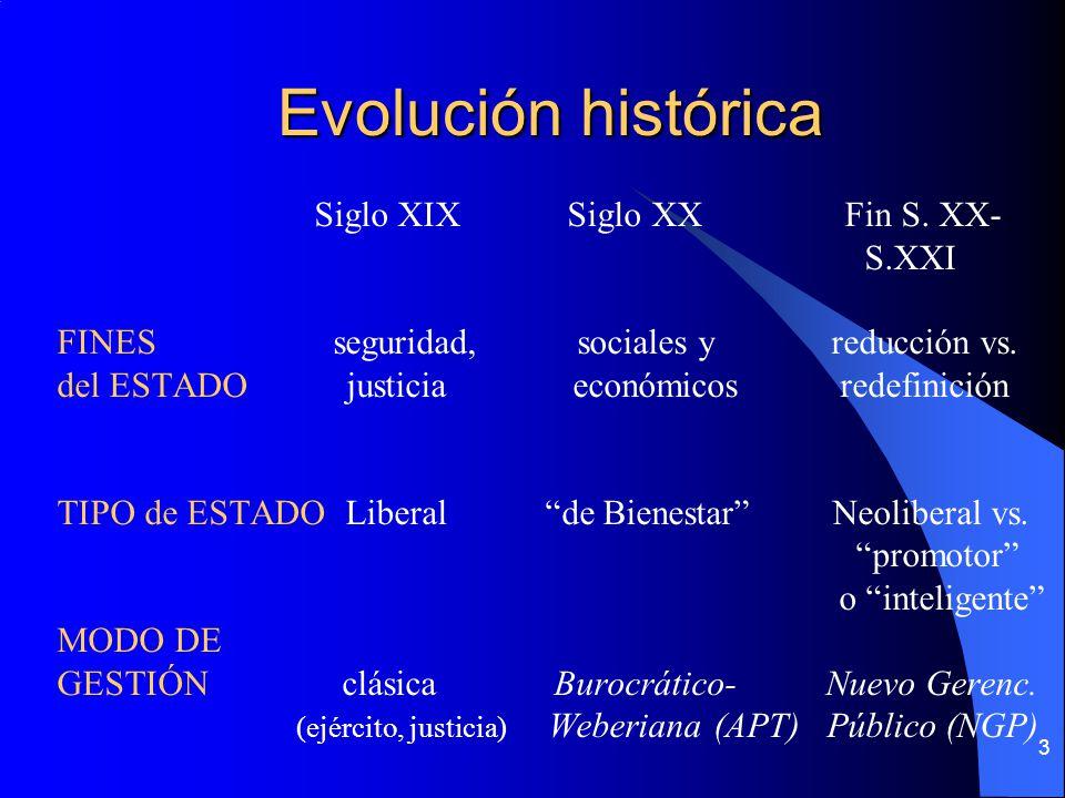 Evolución histórica Siglo XIX Siglo XX Fin S. XX- S.XXI