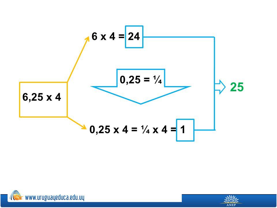 6 x 4 = 24 0,25 = ¼ 25 6,25 x 4 0,25 x 4 = ¼ x 4 = 1